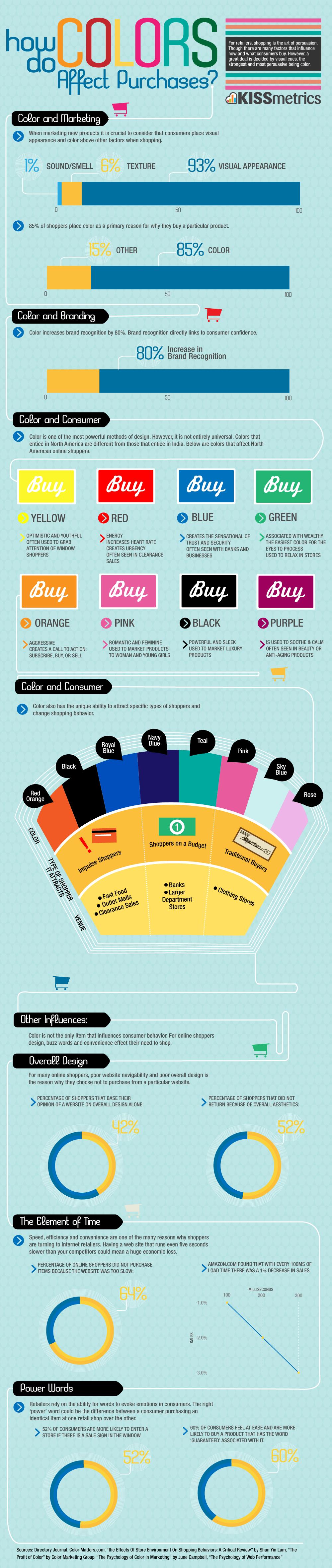 As cores no e-commerce