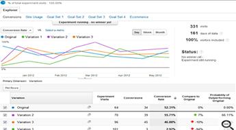 Google Analytics Content Experiments